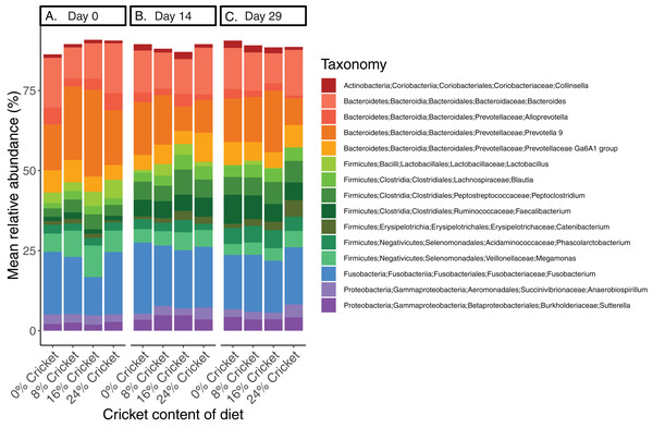 Bacterial community composition at the genus level in dogs eating control diets and diets containing cricket is similar.