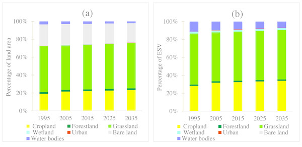 (A) The percentage of land use area and (B) the percentage of ecosystem service value of different land use types.