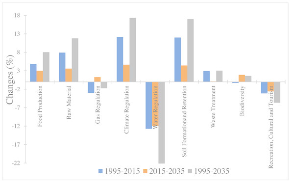 Change rate of ecosystem service function in Central Asia from 1995 to 2035.