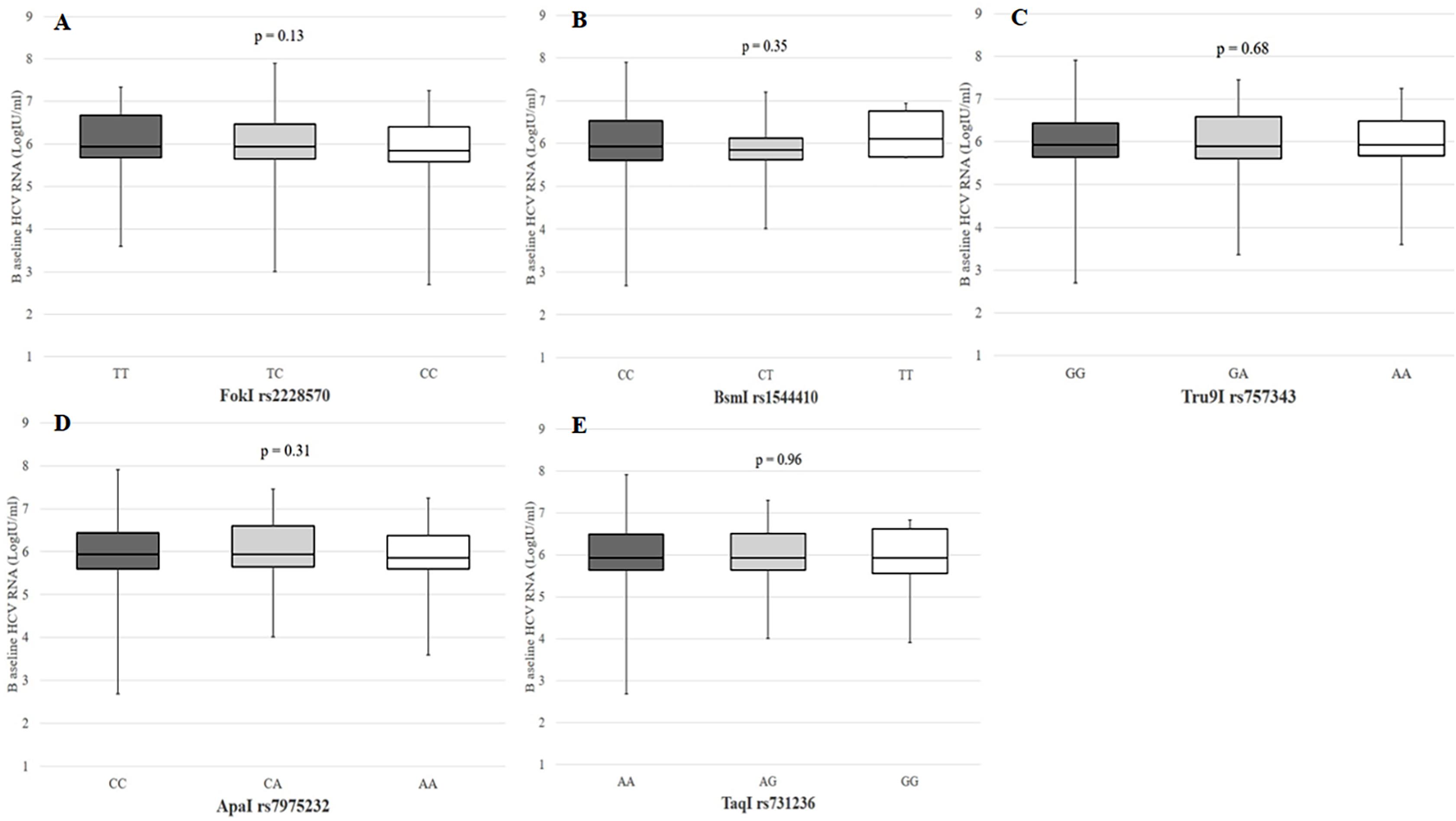 Genetic associations of vitamin D receptor polymorphisms