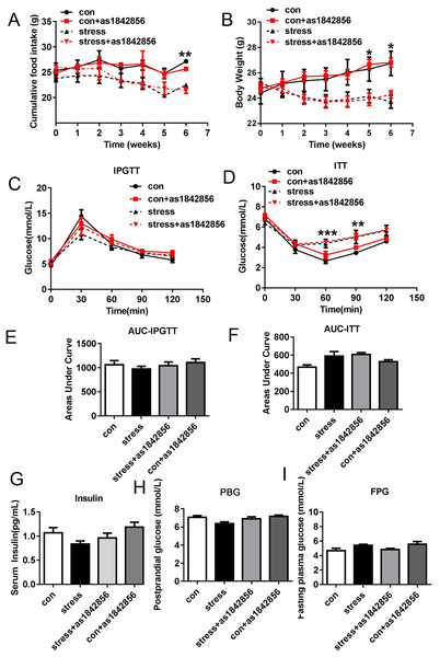 As1842856 does not affect weight, food intake, and glucose metabolic parameters in mice after 6 weeks.