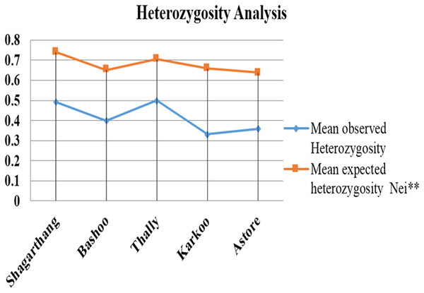 Comparison between mean observed and mean expected heterozygosity in different populations.