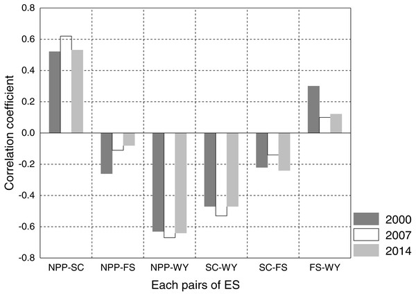 Comparison of correlation coefficient among ecosystem services in 2000, 2007, and 2014.