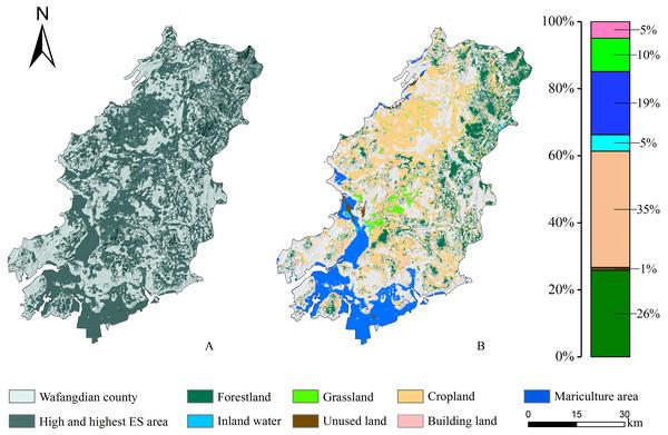 Land use structure under the optimal scenario.
