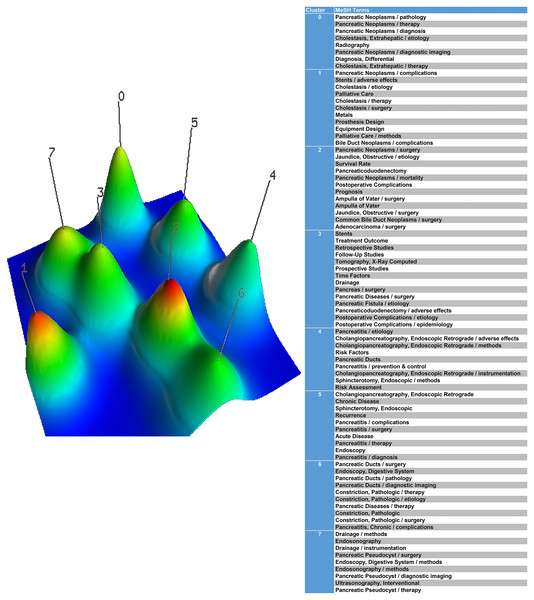A mountain visualization biclustering of 83 high-frequent major MeSH terms and papers on the application of stents in pancreatic diseases.