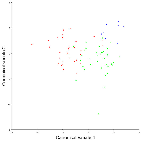 Canonical variate analysis plot.