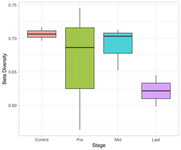 Beta Diversity analysis based on Bray-Curtis metrics.