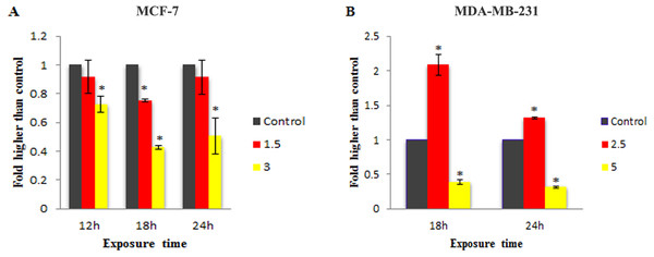 Effect of MnIII complex on caspase-8 enzymatic activities.