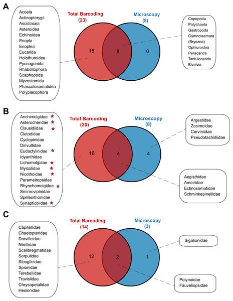 Venn diagrams depicting taxonomic overlap in meroplankton diversity recovered by microscopy and total barcoding.