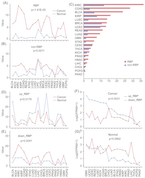 The different expression patterns of RBPs and non-RBPs in cancers and normal tissues.