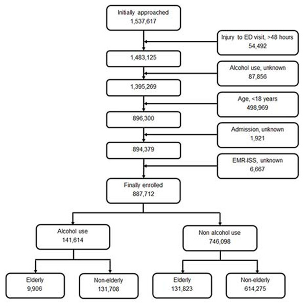 Study flow diagram of enrolled patients.