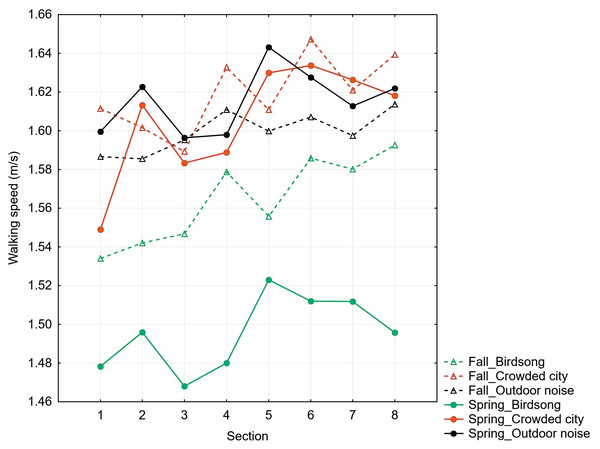 Mean walking speeds (m/s) for particular sections of the route in Experiment 1 and Experiment 2.