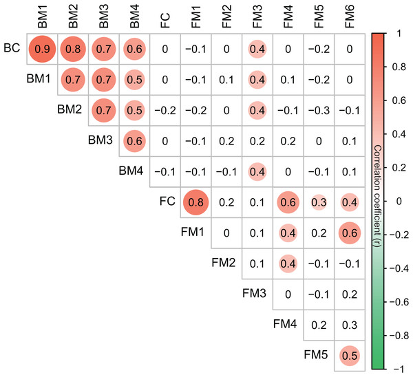 Correlation matrix of the taxonomic dissimilarities for bacterial and fungal communities and modules.