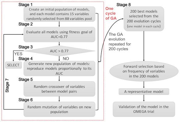 Schematic representation of the genetic algorithm.