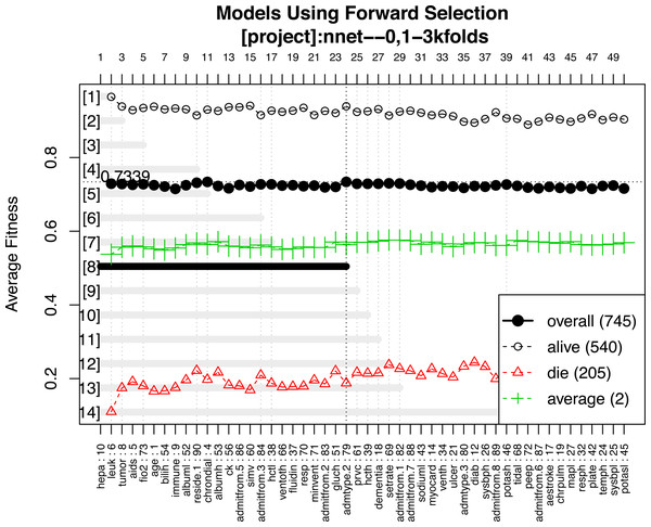 Forward selection using the most frequent variables.
