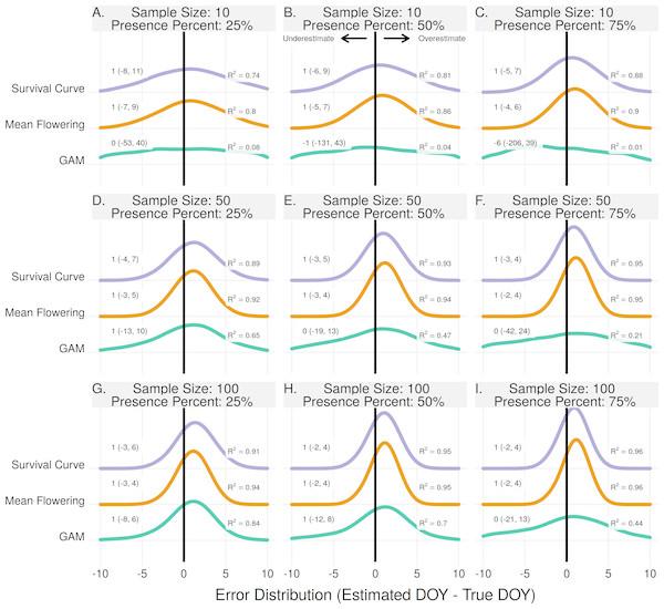 The error distribution of all estimators for population peak.