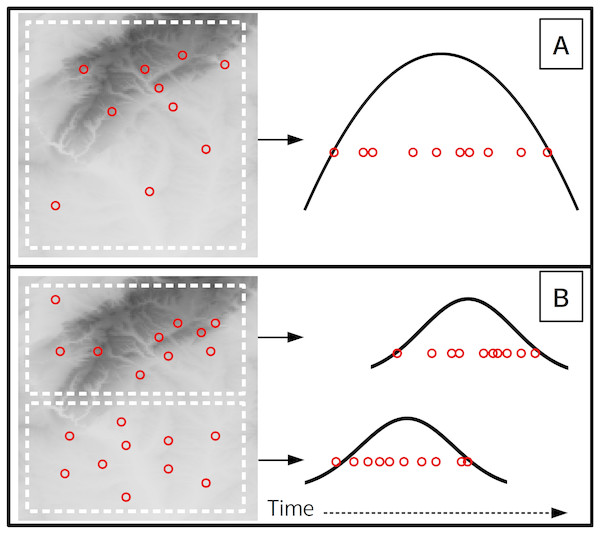 A theoretical scenario where 10 flowering observations are used to estimate onset across a landscape (A), and a second scenario where onset is estimated at a finer spatial grain on the same landscape (B).