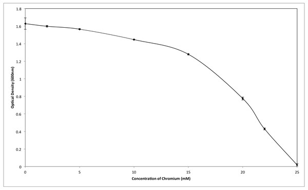 Effect of different concentrations of hexavalent chromium on the growth of Staphylococcus aureus strain K1.