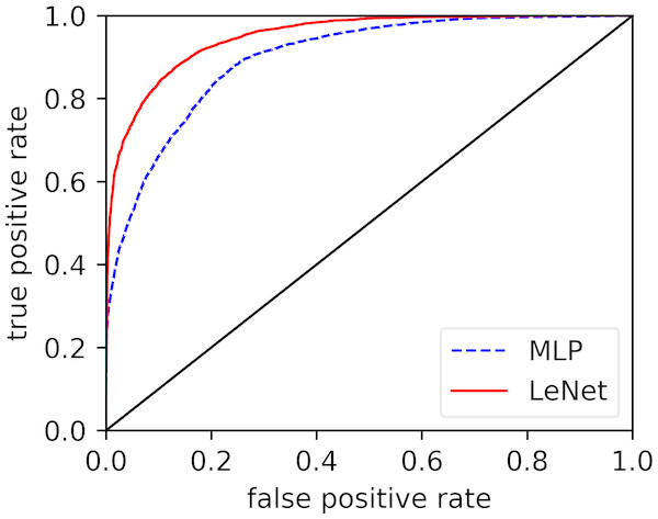 Comparison of ROC curves of our modified LeNet-5 and MLP in per-segment SA detection.
