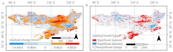 Change trend and change trend types for residual in the Mongolian Plateau.