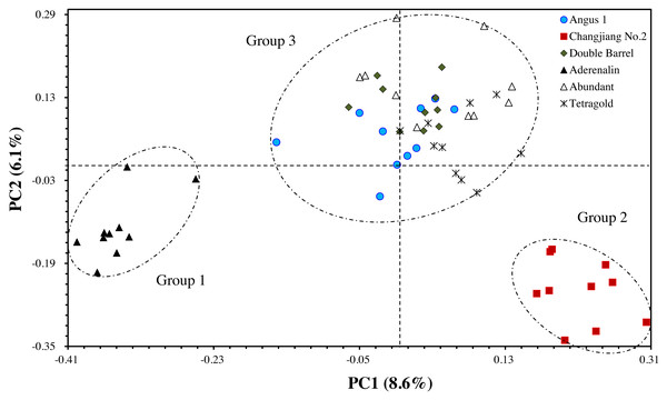 The principal coordinate analysis (PCoA) of six annual ryegrass cultivars based on GS data.