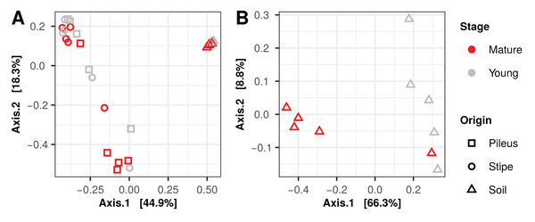Principal coordinates analysis plots, using Bray–Curtis dissimilarity matrices, of prokaryotic (A) and fungal (B) communities associated with Morchella sextelata.