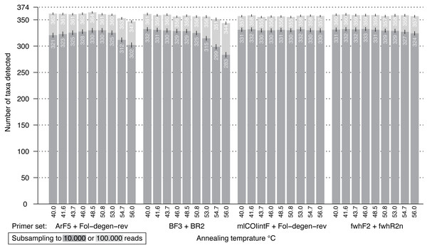 Bar plot showing the number of BINs recovered from the mock community at different annealing temperatures.