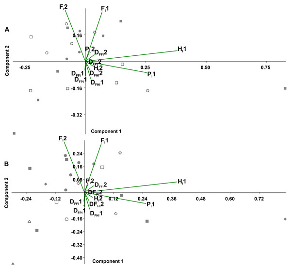 Principal component analysis of temporal variables.