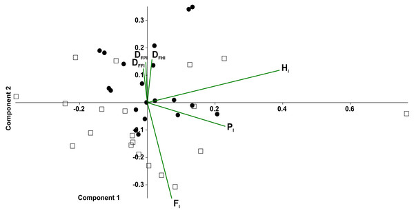 Principal component analysis of temporal variables considering the tarantulas as two quadrupeds.