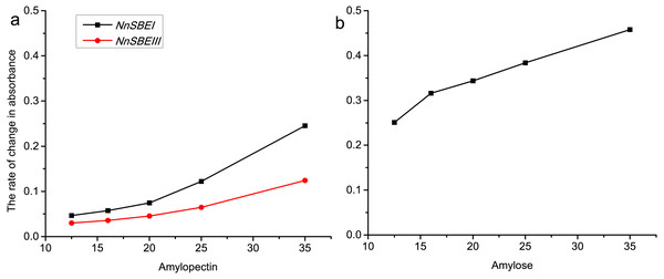 The rate of change in absorbance about NnSBEI and NnSBEIII reacted among different substrate concentration.