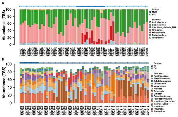 Relative abundance variation profiling of fecal microbiota.