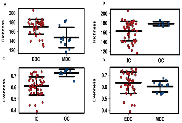 Profiling of alpha diversity for fecal microbiome.