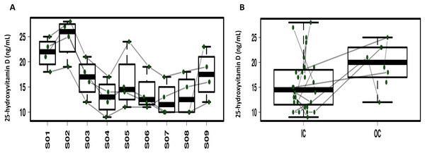 Profiling of the serum 25-hydroxyvitamin D concentrations.