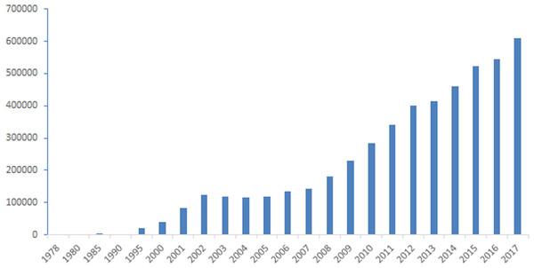 Number of Chinese students studying abroad (1978–2017).