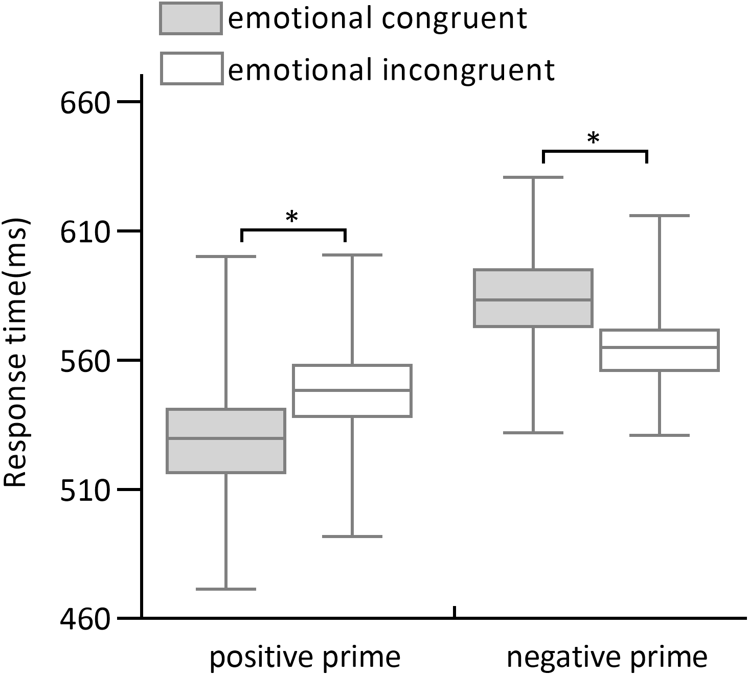 Valence Makes A Stronger Contribution Than Arousal To Affective Priming Peerj