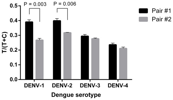 Selection of antibody pair for LFIA detecting dengue NS1.