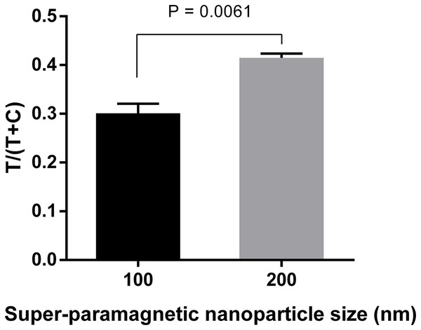 Optimization of super-paramagnetic nanoparticle size for LFIA detecting dengue NS1.