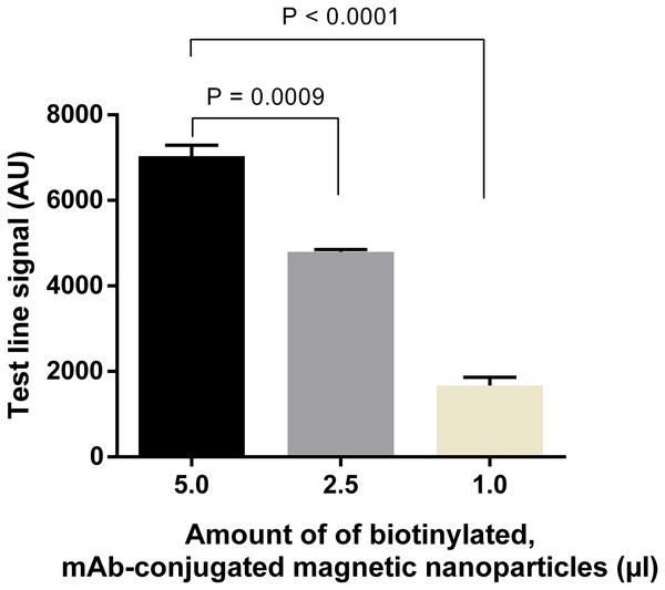 Optimization of amounts of biotinylated, mAb-connjugated magnetic nanoparticles.