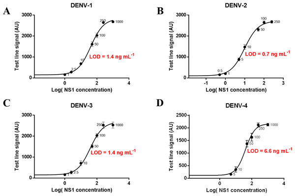 Calibration curves and LOD of the developed assay for detecting NS1 antigen of DENV-1, DENV-2, DENV-3, and DENV-4.