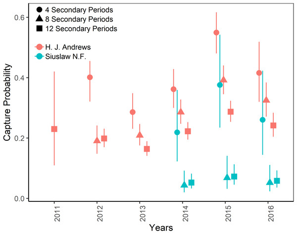 Capture probabilities of Humboldt's flying squirrels estimated using Huggins robust design models and live-capture data collected in the HJ Andrews Experimental Forest and the Siuslaw National Forest in western Oregon.