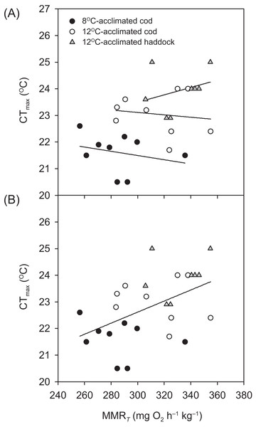 Temperature tolerance of cod and haddock in relation to their maximum metabolic rates.