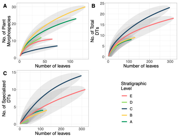 Plant and insect herbivore rarefaction curves.