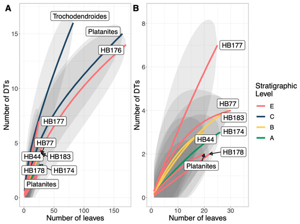 Resampling curves of damage type (DT) richness on individual plant hosts that have 20 or more leaves at a single stratigraphic level.