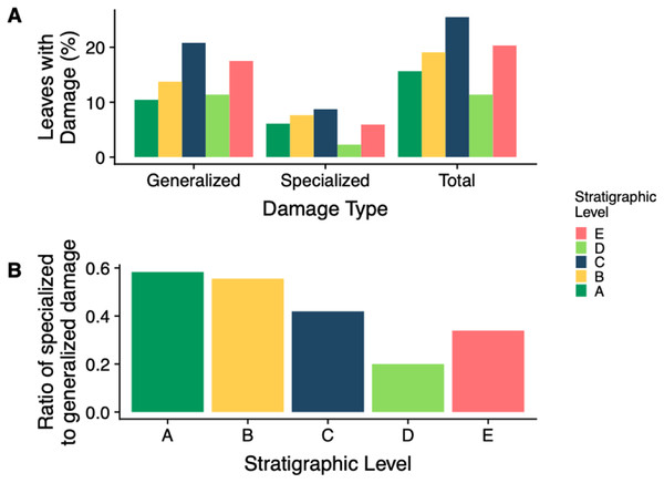 Insect damage frequency and ratio of specialized to general damage.