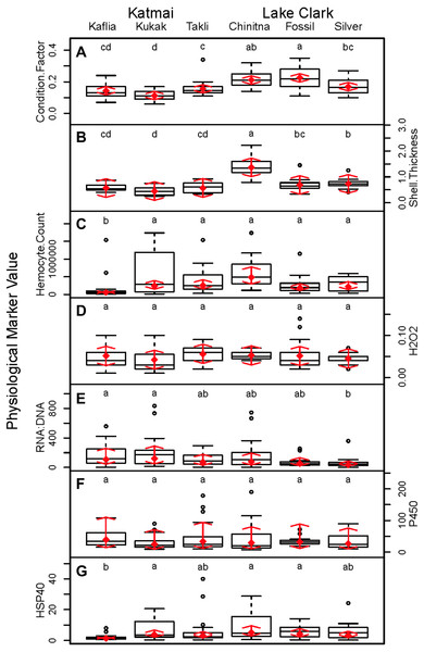 Boxplots of biomarker data obtained from 120 mussels collected at six sites in Lake Clark and Katmai National Parks and Preserves.