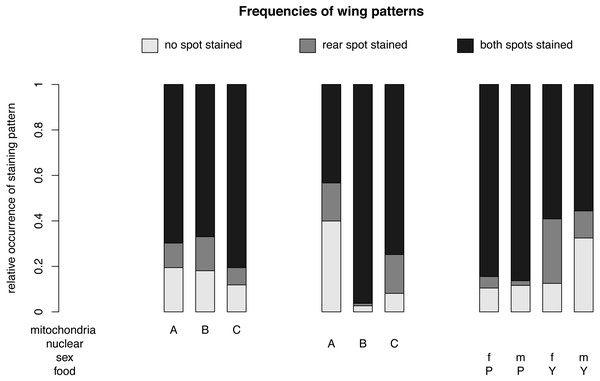 Nuclear, mitochondrial and interaction of sex and diet on wing pattern frequencies.