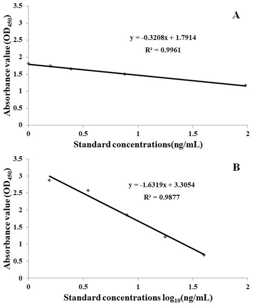The standard curve of IVM at different standard concentrations.