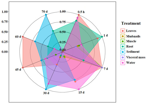 Radar chart for the IVM concentrations in the aquatic micro-ecological system (consisting of water, sediment, fish, plants and mudsnails).