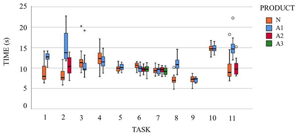 Box-plots of time of accomplishment of the tasks when performed with the different products.
