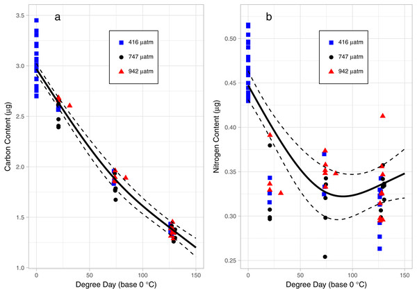 Carbon (A) and Nitrogen (B) content of L. salmonis in relation to degree day and pCO2 treatment level.